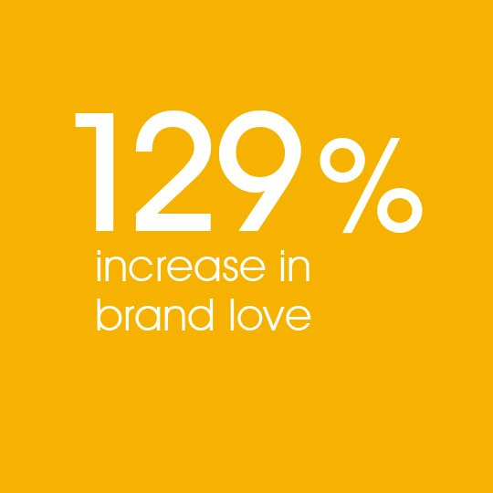 Increased brand love